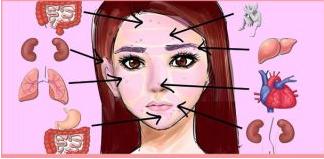 Вот это да! Китайская «карта лица» расскажет, что беспокоит твой организм!