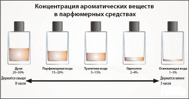 А вы знаете, в чем разница между духами, туалетной водой, одеколоном?