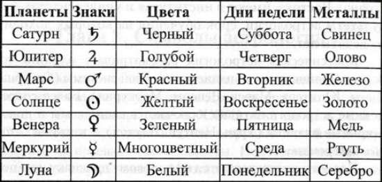 Значение каждого дня недели и его предназначение с точки зрения астрологии
